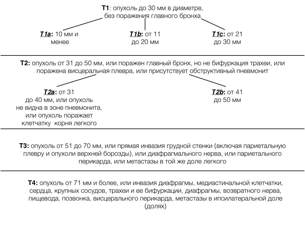 Алгоритм стадирования рака легкого по TNM (иллюстрации)
