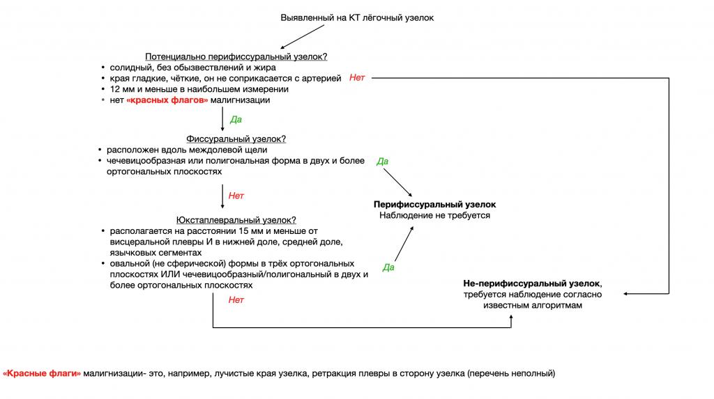 Перифиссуральный узелок при КТ